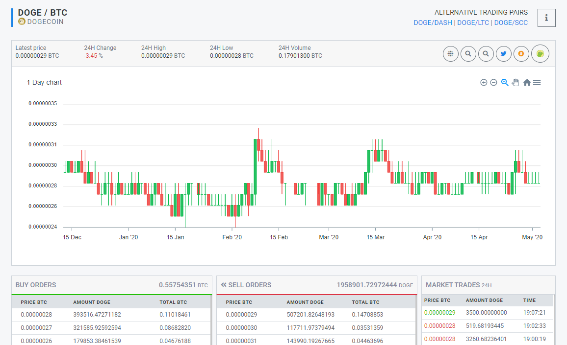 Stakecube Trading